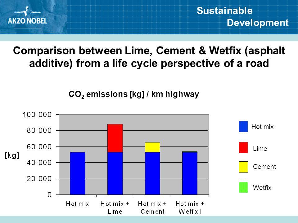 CO2 emissions [kg] / km highway